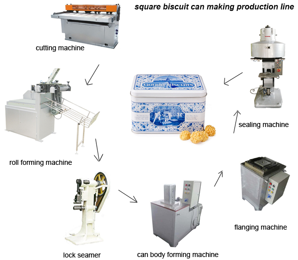 Square biscuit can making line